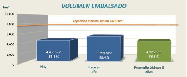Gráfico correspondiente al agua embalsada en la Cuenca Hidrográfica del Ebro actualmente.