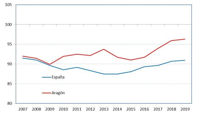 Gráfico comparativo del Índice de competitividad de Aragón y España.