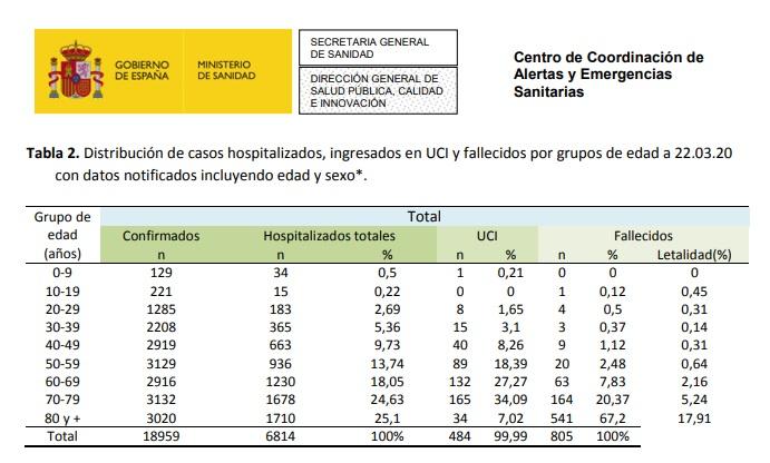 Aragón suma 638 casos confirmados de coronavirus