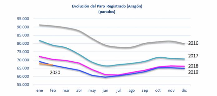 El paro registrado en Aragón disminuye en febrero en 663 personas