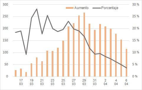 El ritmo de contagios sigue cayendo en Aragón, con 3.347 casos