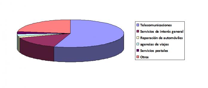 Telecomunicaciones, luz, gas y agencias de viajes, sectores que acumulan más reclamaciones en Aragón