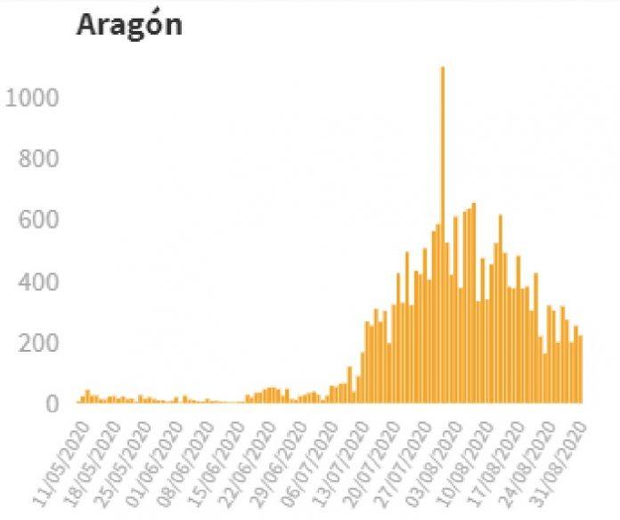 Una semana sin fallecidos por covid-19 en Aragón