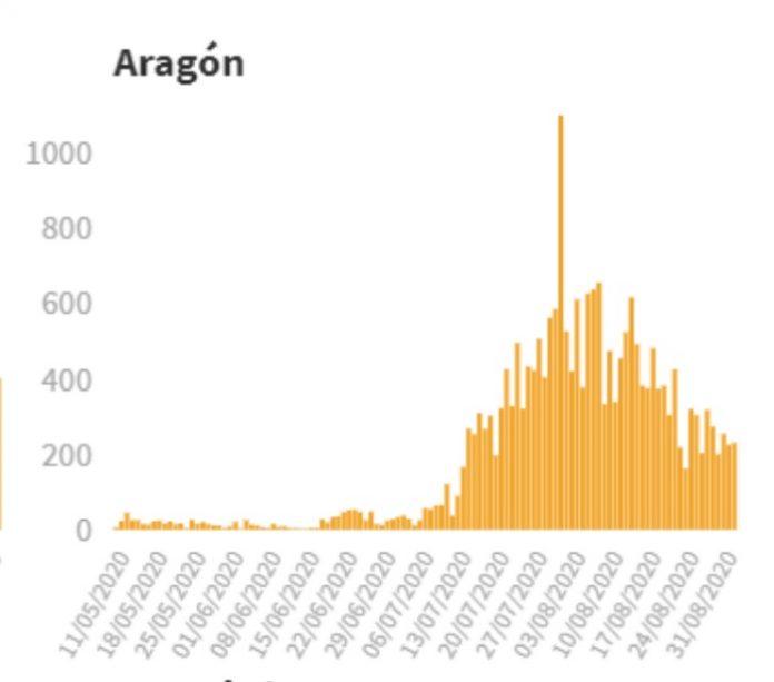 El incremento del número de nuevos casos de covid-19 en Aragón se mantiene establece